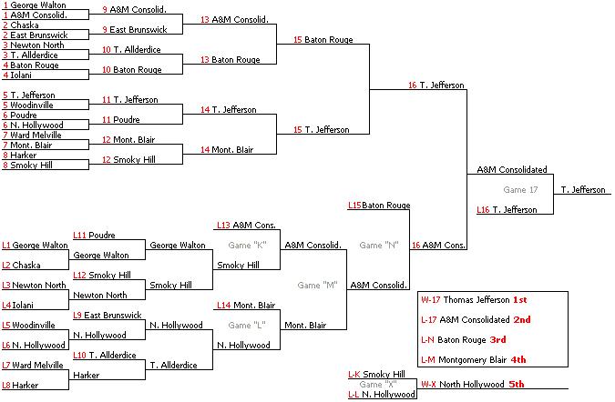Wimbledon 2020 Turnierbaum